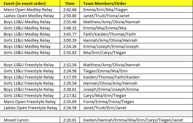 Relay Results